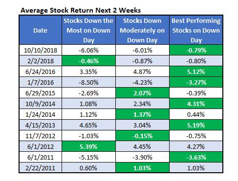 Average Stock Return Next 2 Weeks