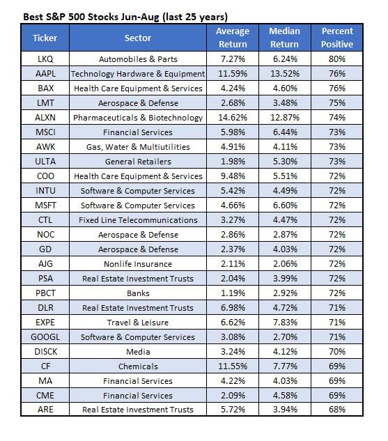 Best SPX Stocks June-Aug