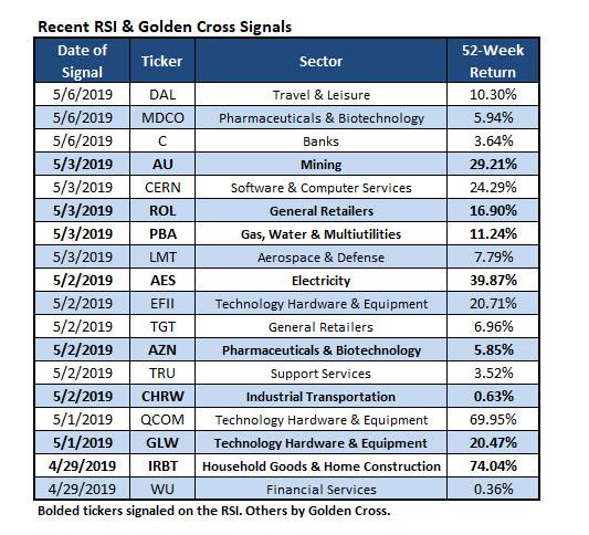 RSI Golden Cross Signals