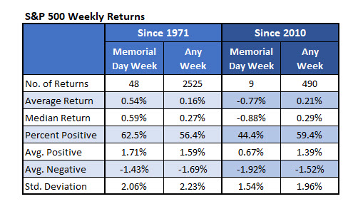 S&P 500 Weekly Returns