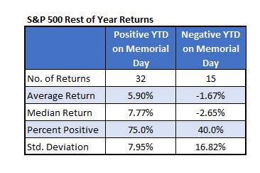 S&P Rest of Year Returns