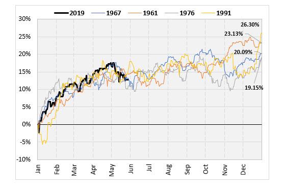 Similar Years Chart