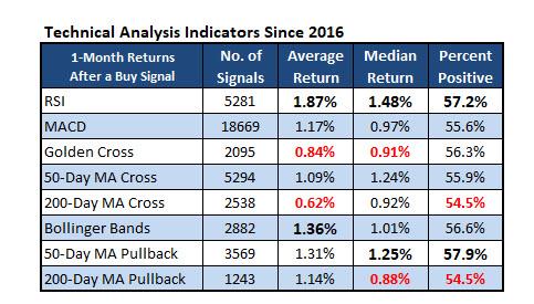 Technical Analysis Indicators 2016