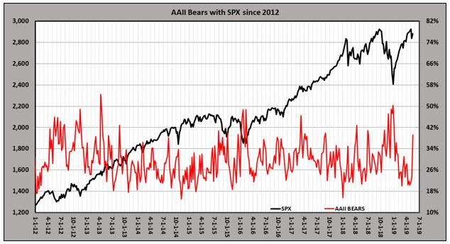 aaii bears since 2012 0519