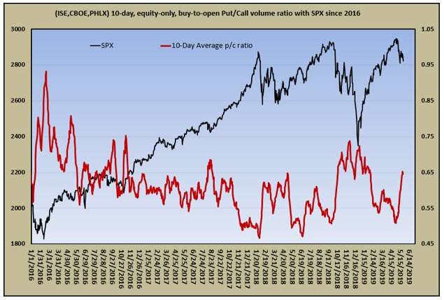 equity only put-call ratio 0524