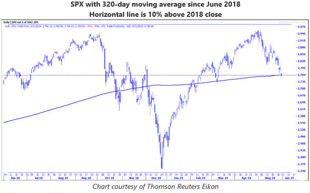MMO 4 SPX 320-day MA