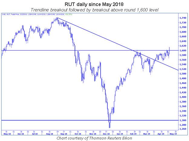 rut daily chart 0505