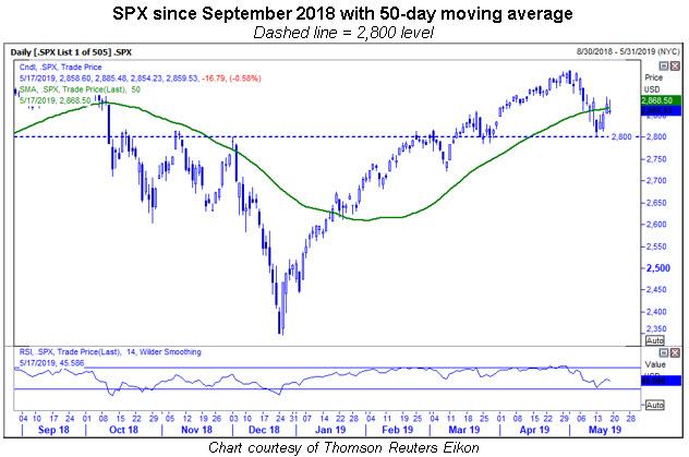 spx 50-day moving average 0519