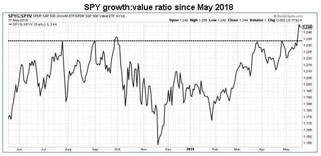 spyg-spyv ratio chart