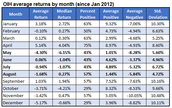 oih average returns by month since inception