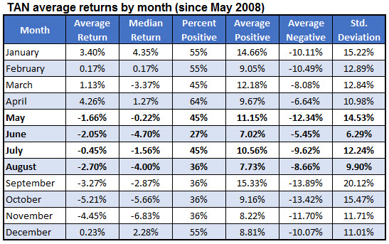 tan average returns by month since inception