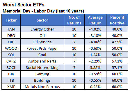 worst sector etfs may-sept 10 yrs