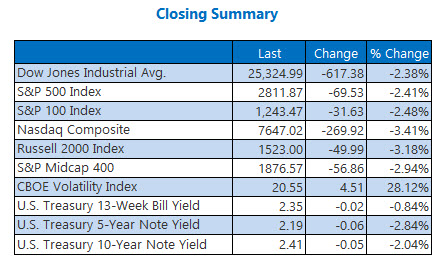Closing Indexes Summary May 13