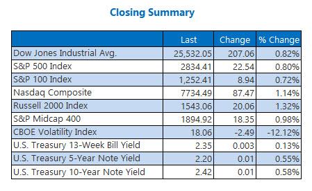 Closing Indexes Summary May 14