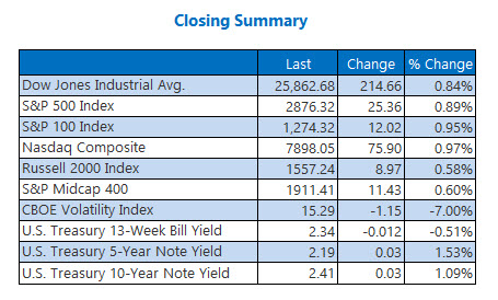 Closing Indexes Summary May 16