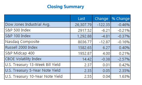 Closing Indexes Summary May 2
