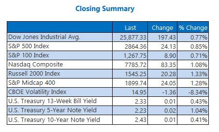 Closing Indexes Summary May 21