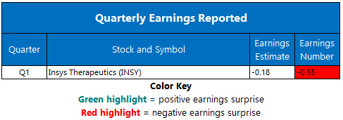 Corporate Earnings May 13