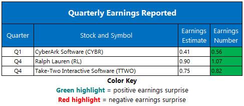 Corporate Earnings May 14