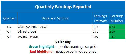Corporate Earnings May 16