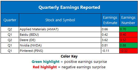 Corporate Earnings May 17