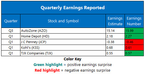 Corporate Earnings May 21