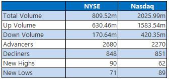 NYSE and Nasdaq Stats May 14