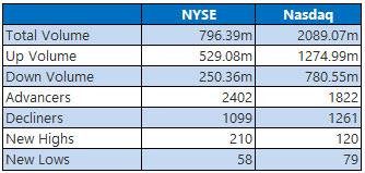 NYSE and Nasdaq Stats May 16