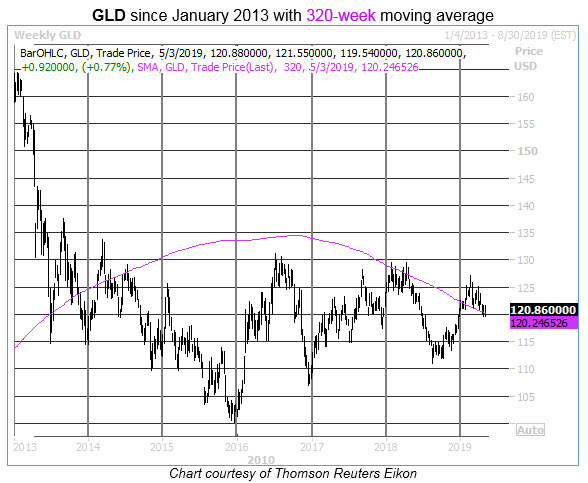 gld 320-week moving average