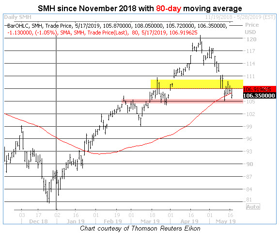 smh 80-day moving average