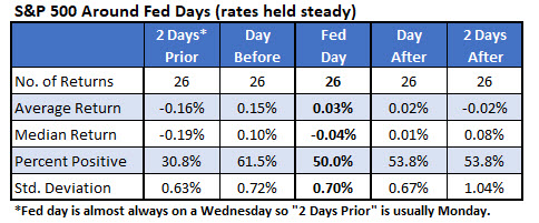spx fed day returns rates held steady