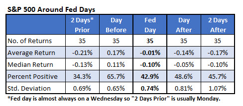 spx fed day returns