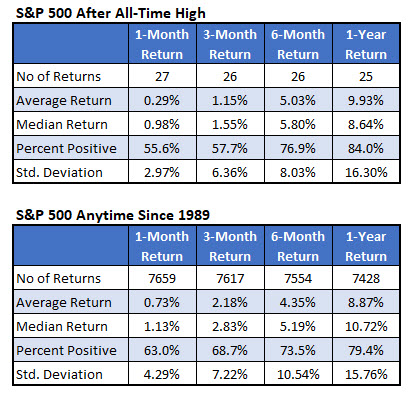 sp500 returns since 1989