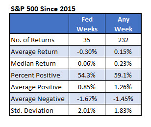 spx returns since 2015