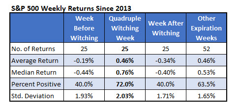 sp500 weekly returns since 2013