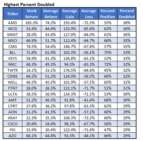 stocks with highest percent call option doubled