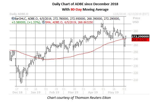 adbe stock daily price chart on june 5