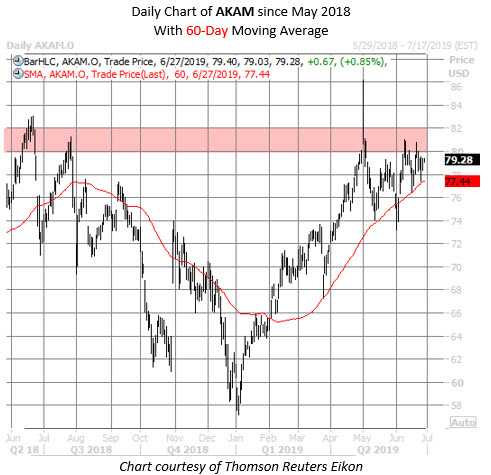 AKAM stock chart june 27