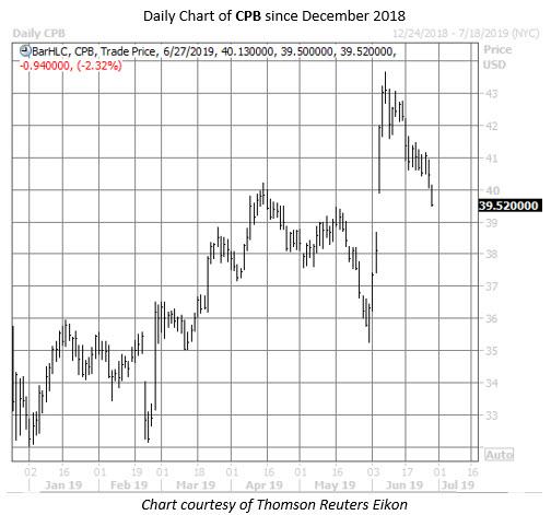 CPB stock chart june 27