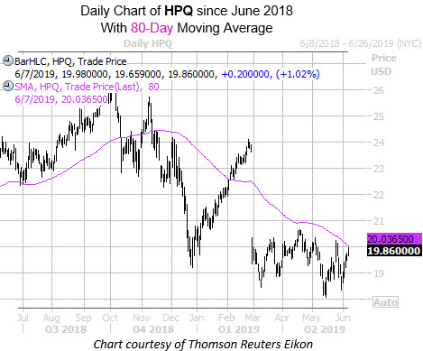 Daily HPQ Since June with 80MA