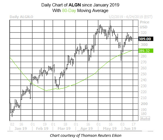 Daily Stock Chart ALGN