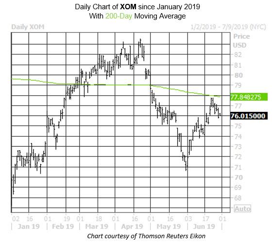 Daily Stock Chart XOM