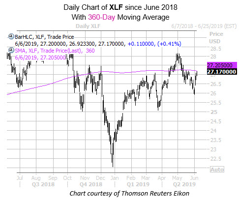 Daily XLF with 360MA