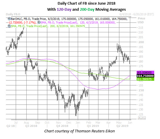 fb stock daily price chart on june 3