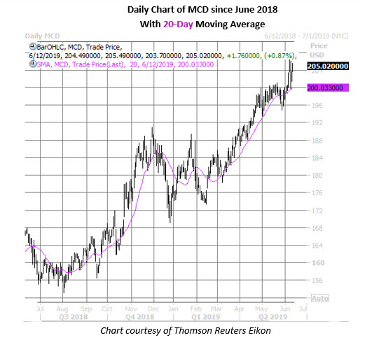 mcd daily chart june 12