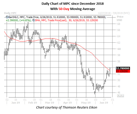 mpc daily chart june 26