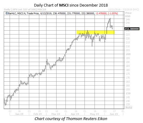 MSCI stock chart june 13