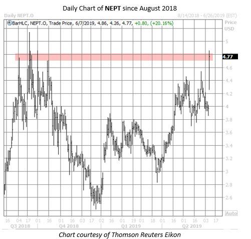 NEPT stock chart june 7