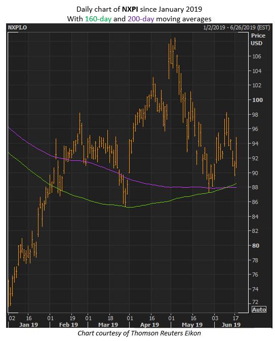 nxpi stock price