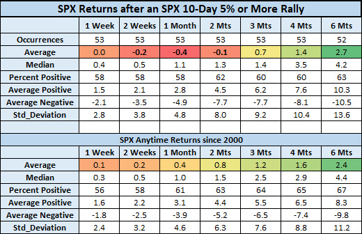 SPX after rallies vs anytime